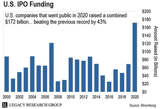 U.S. IPO Funding Chart